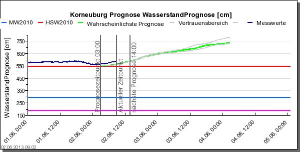 20130602 Prognose Pegel Korneuburg