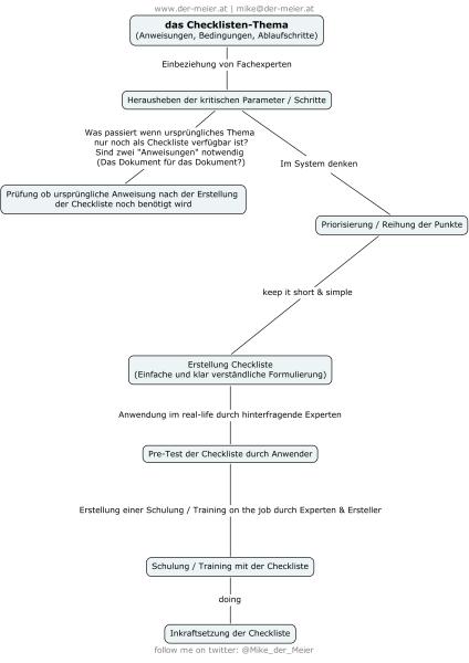 Checkliste, Erstellung einer Checkliste // www.der-meier.at / Michael Mike Meier / Stockerau
