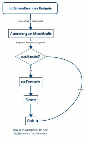 Feuerwehr // Einsatz // Michael Mike Meier // Stockerau // der-meier.at // Blog // Selbstmanagement // Zeitmanagement